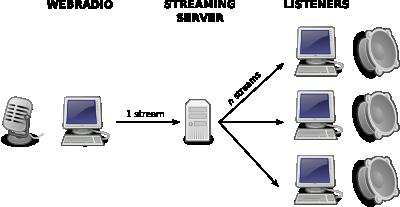 Webradio Scheme